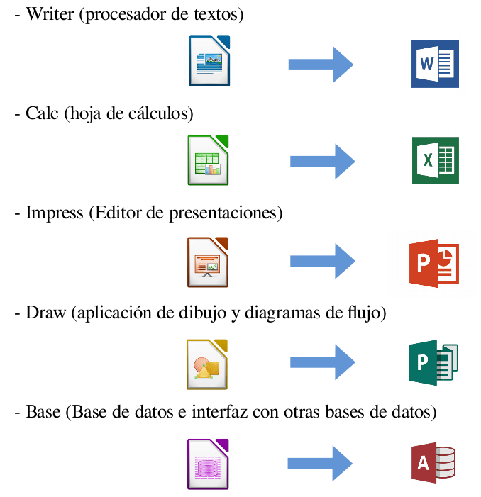 Libreoffice vs MS Office